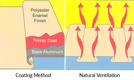 coating method and natural ventilation